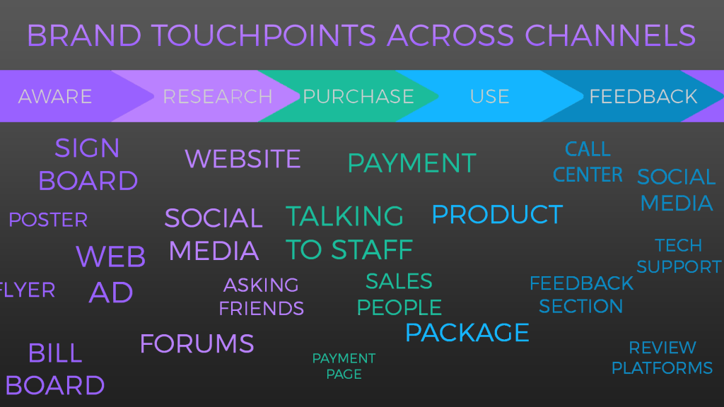 cjm-touchpoints