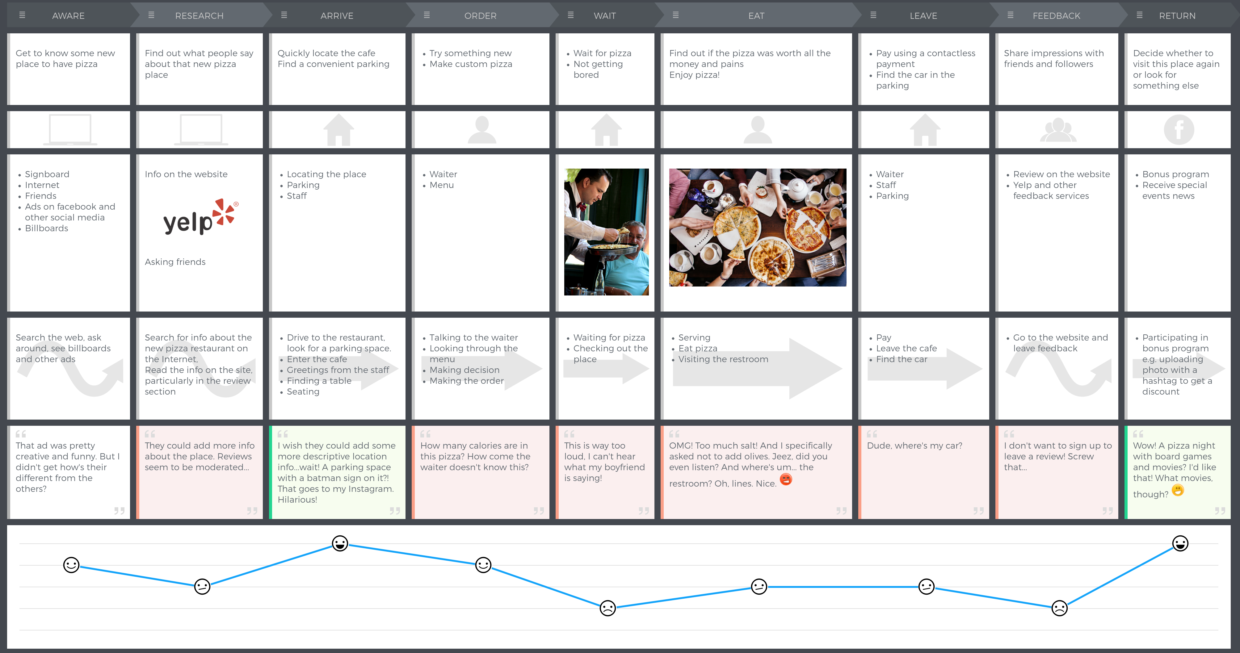 pizza-customer-journey-mapping