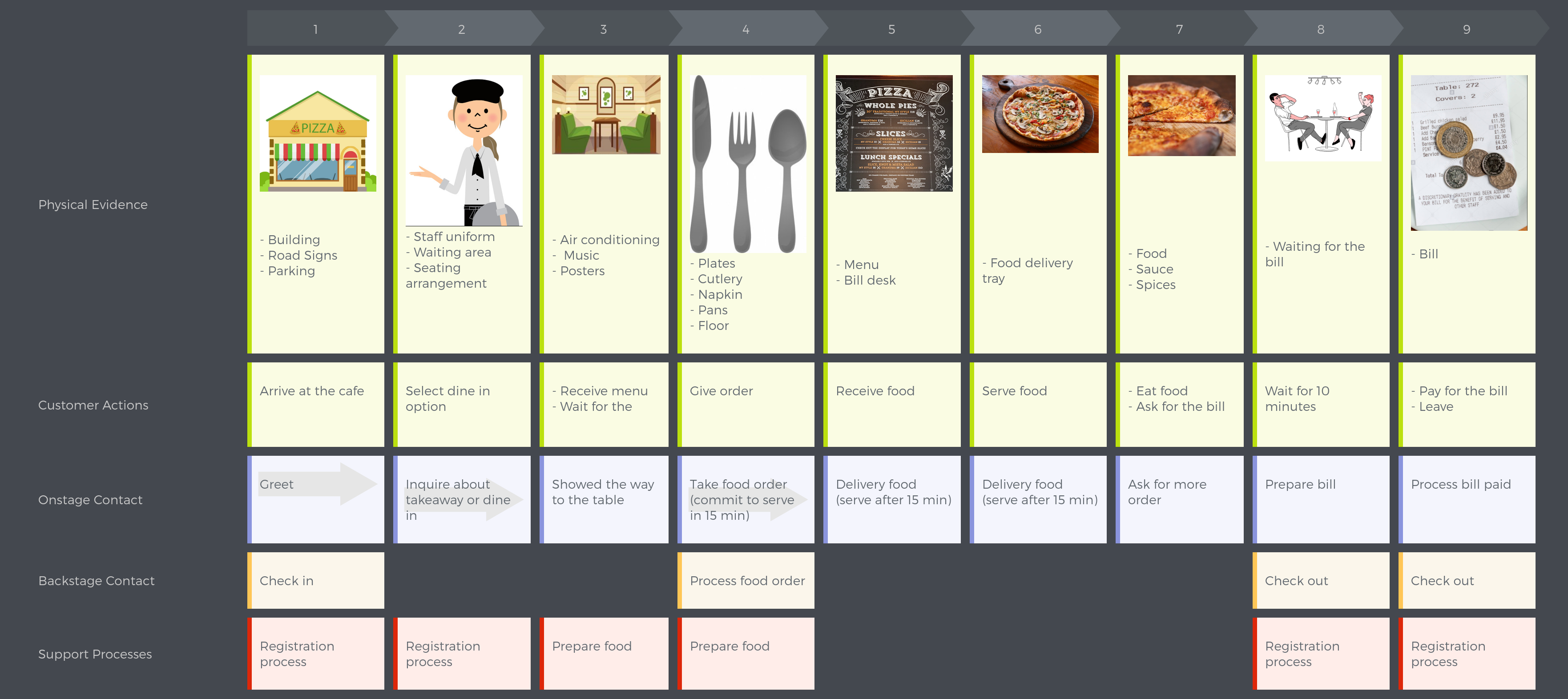 Create service blueprint in uxpressia uxpressia blog pizza cafe service blueprint malvernweather Gallery