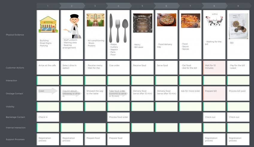 pizza-cafe-service-blueprint
