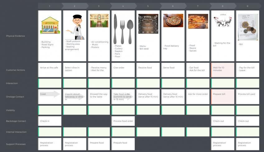 pizza-cafe-service-blueprint
