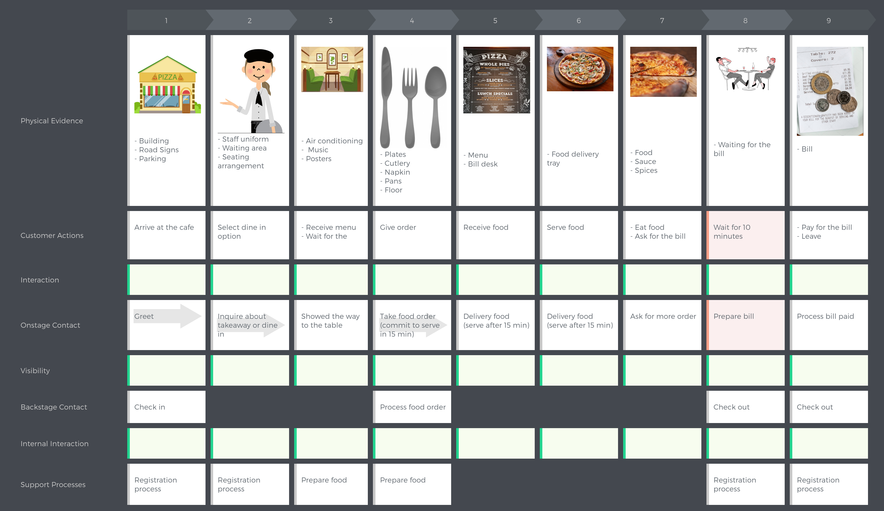 Create service blueprint in uxpressia uxpressia blog malvernweather Images
