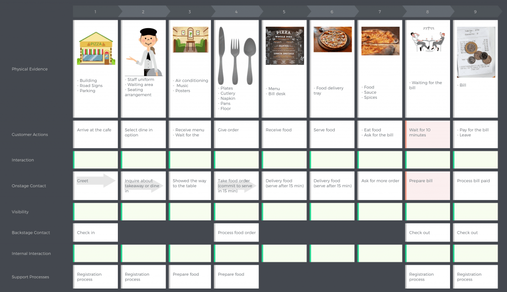 cjm-pizza-cafe-service-blueprint-1