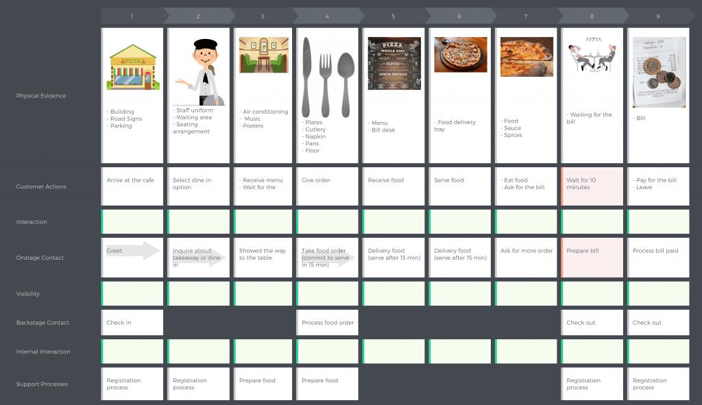 cjm-pizza-cafe-service-blueprint-1