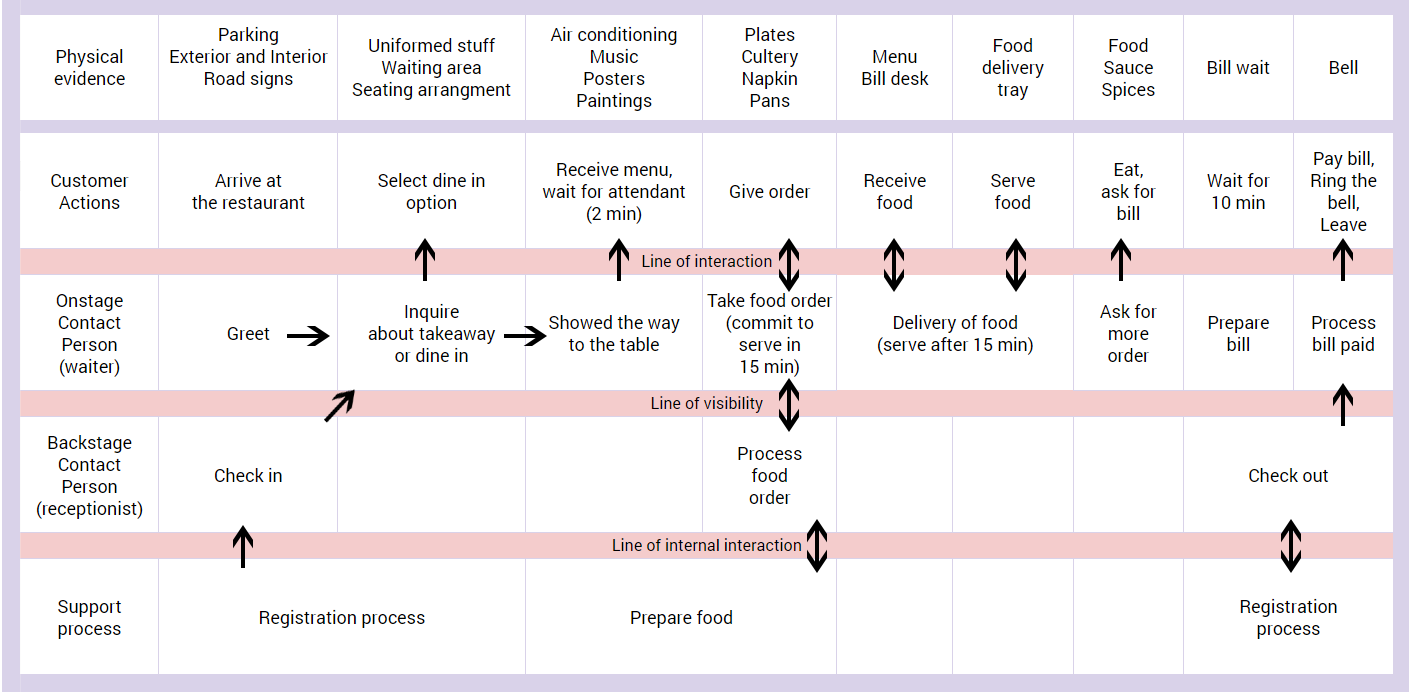 Create service blueprint in uxpressia uxpressia blog as you can see from the picture this blueprint consists of several steps aka columns and different layers aka rows you may have noticed that the layers malvernweather