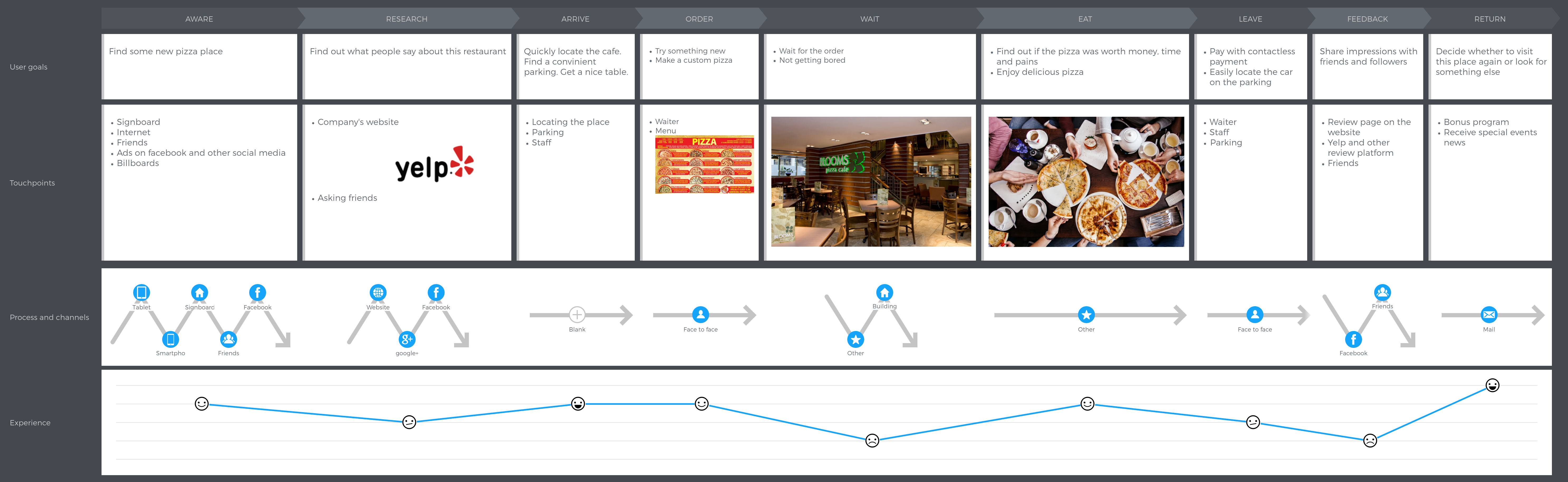 customer-journey-map-emotional-graph