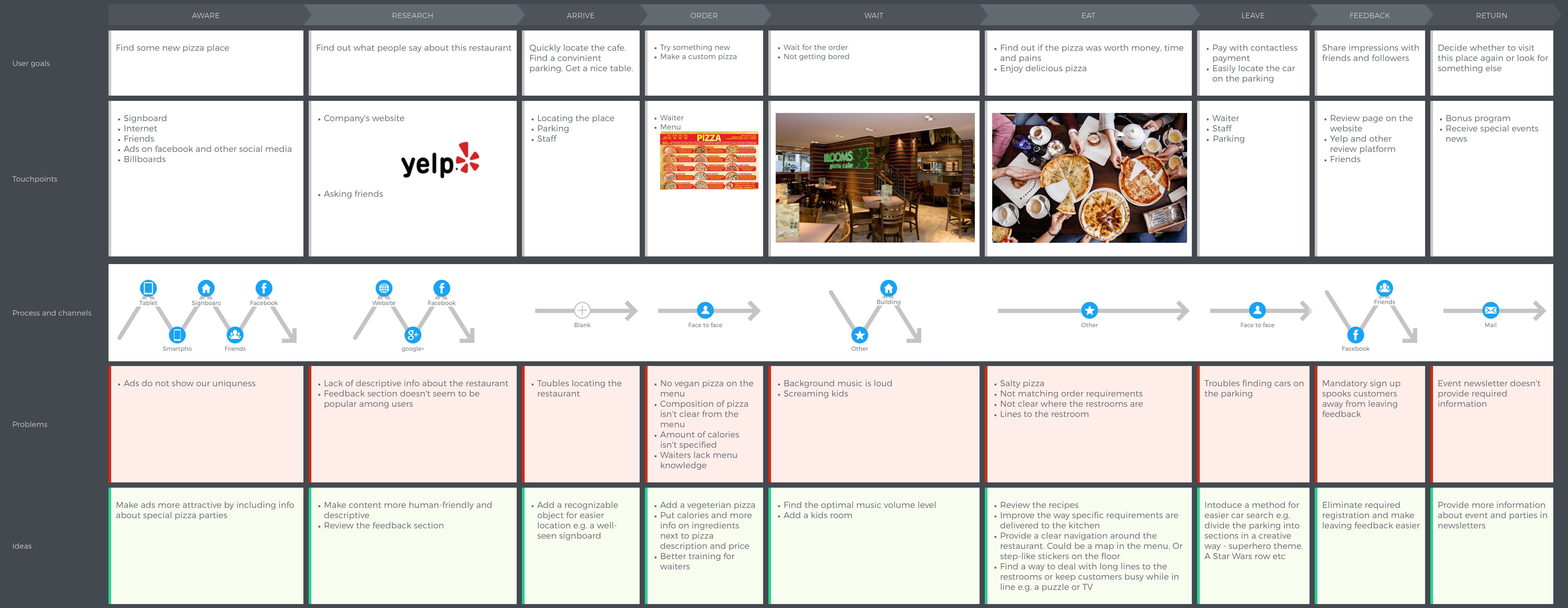 customer-journey-map-problems-ideas