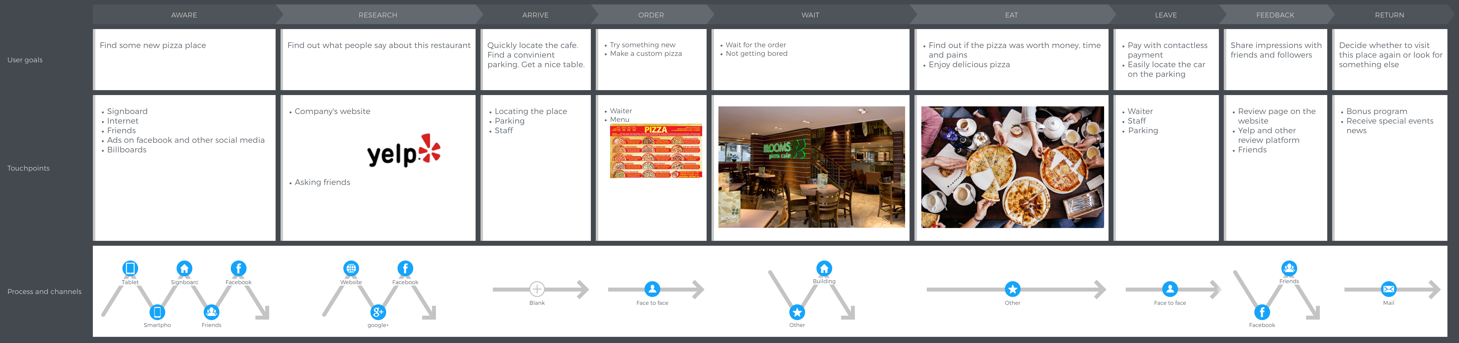customer-journey-map-processes-and-channels