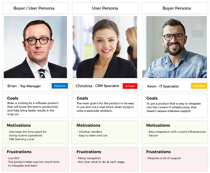 user vs buyer persona differences and free template uxpressia blog