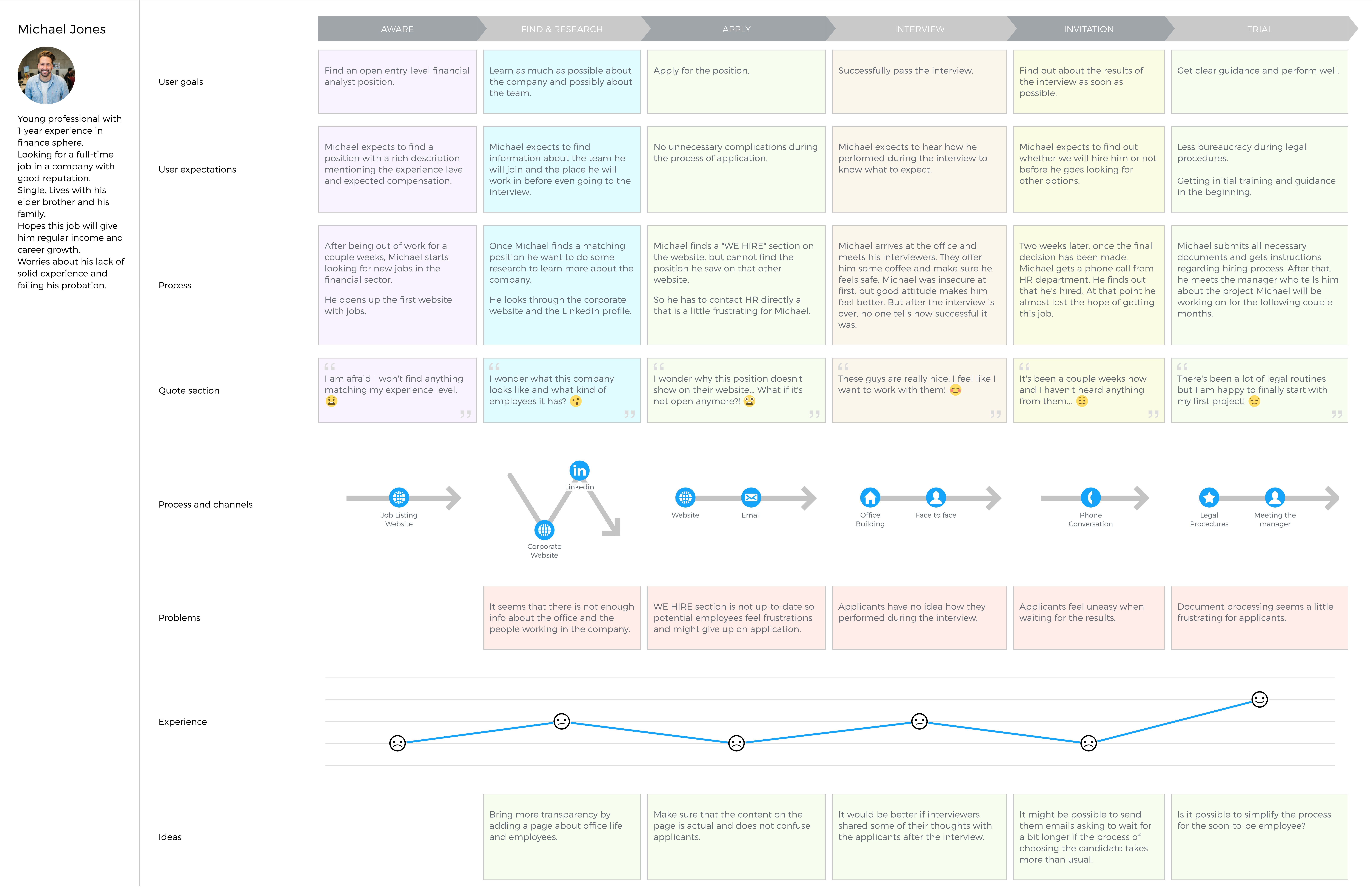 Employee Experience Journey Map Example Template UXPressia Blog - Persona journey map