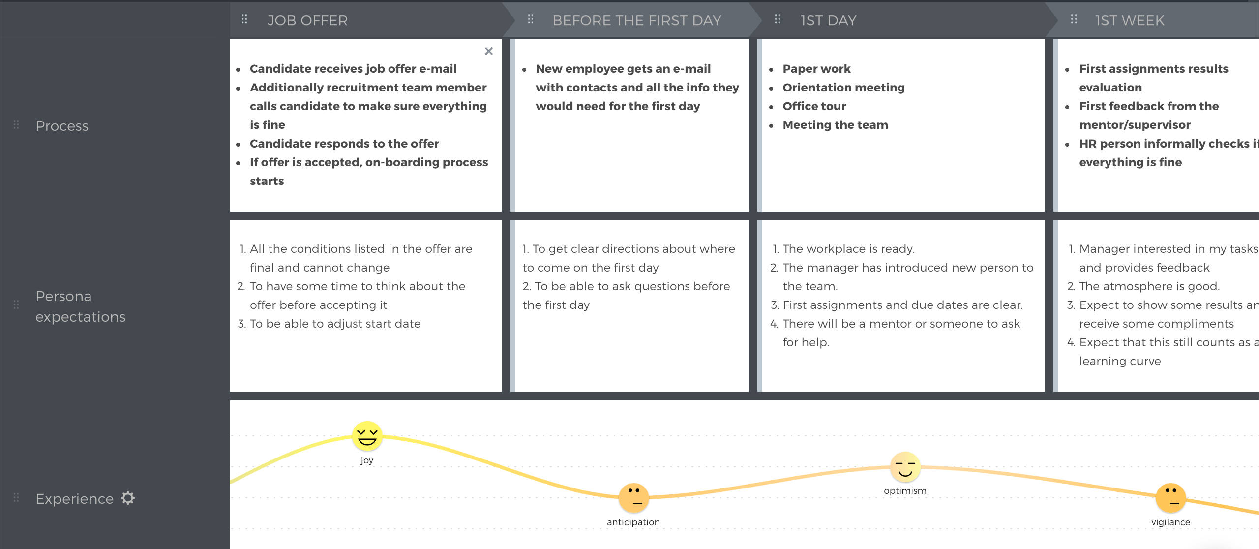 employee-experience-onboarding-journey-map-example
