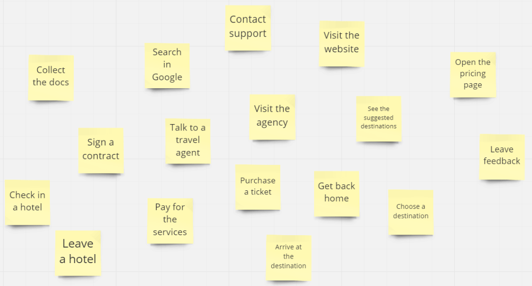 Affinity diagram in customer journey mapping