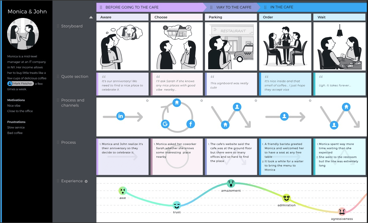 Storyboard on a customer journey map UXPressia