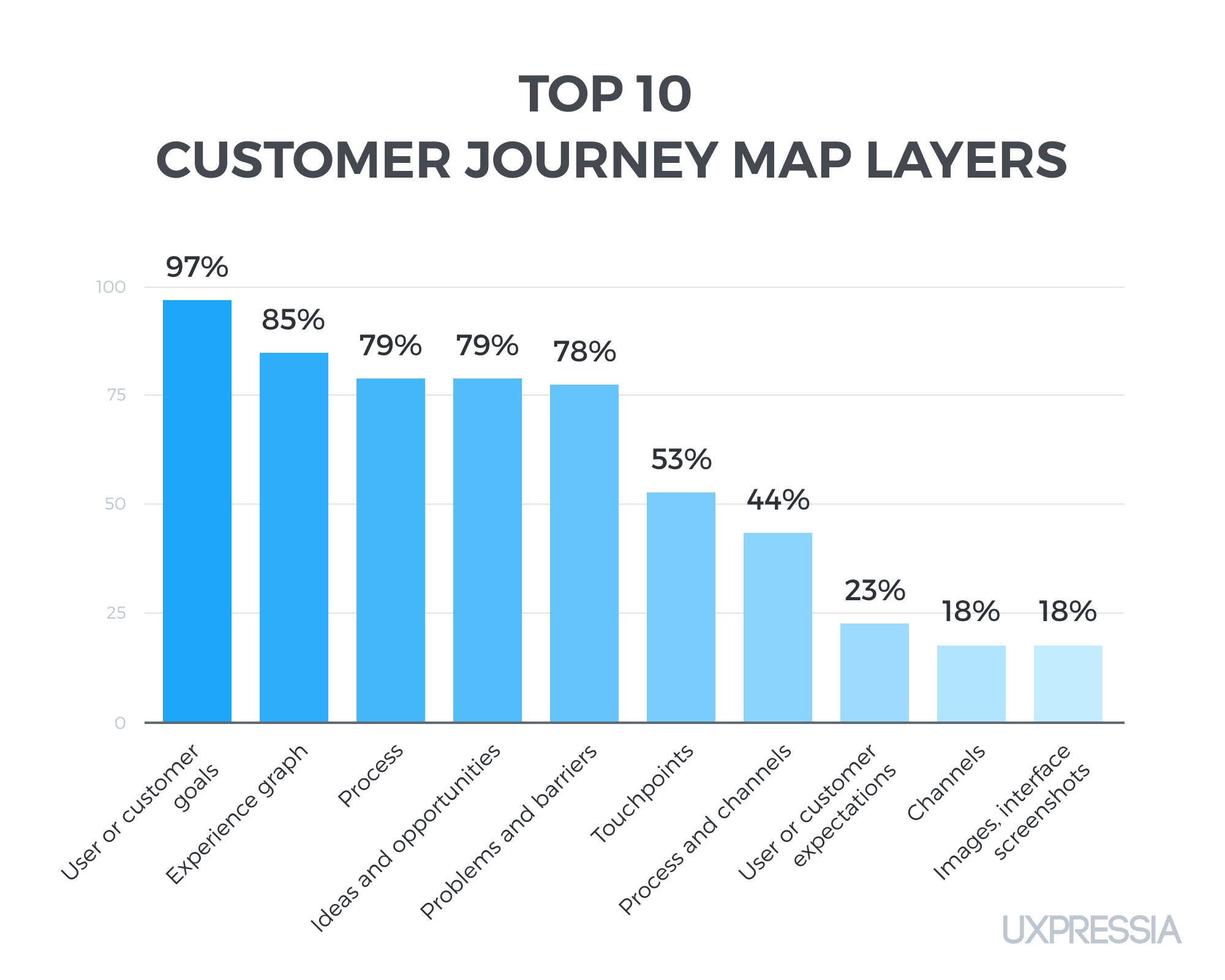 Statistics on top 10 customer journey map layers