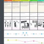 Updated CJM Template: Retail Food Customer Journey