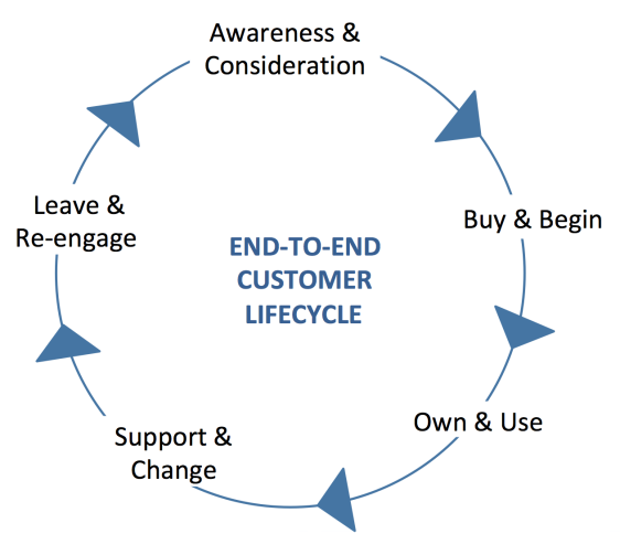 the end to end customer lifecycle