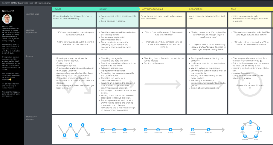 conference customer journey map template