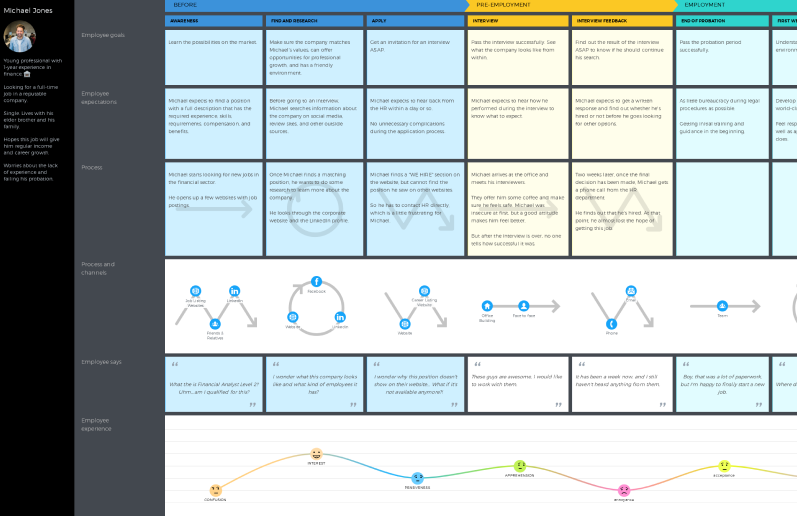 Employee journey map template by UXPressia