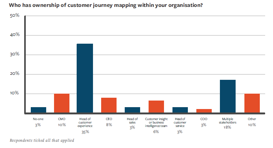 ownership of customer journey mapping within an organisation
