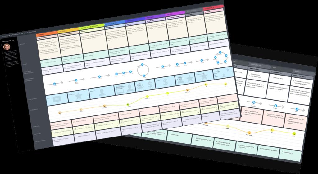 Miami University Customer Journey Maps - UXPressia Academy Case study