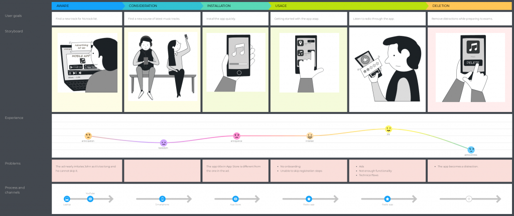 UXPressia customer journey map presentation tips - numbers