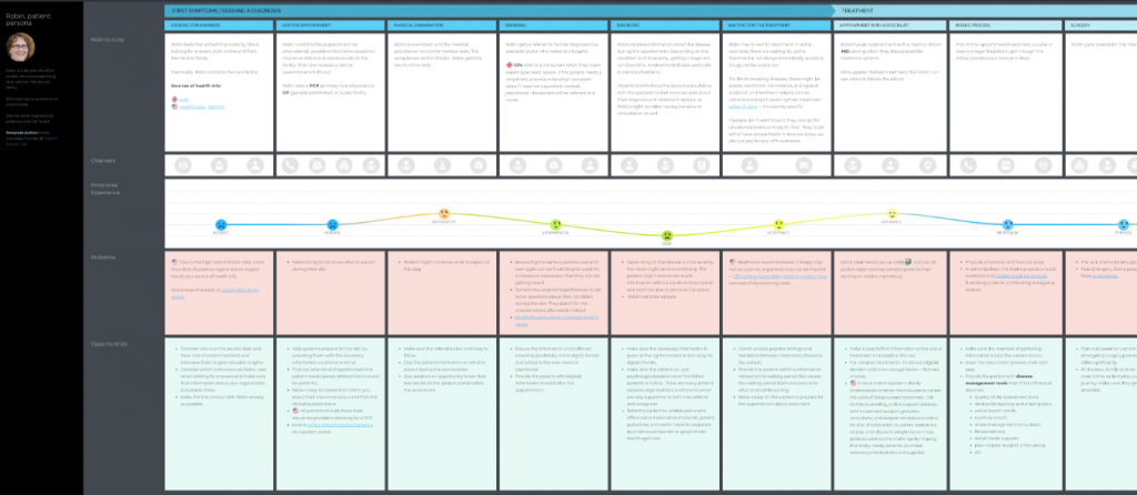 patient journey map template by Ilonka