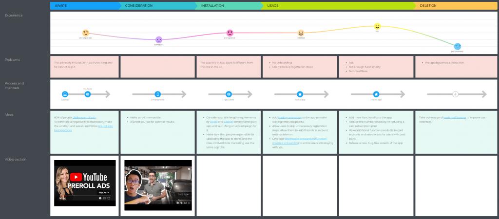 customer journey map presentation tips - visuals