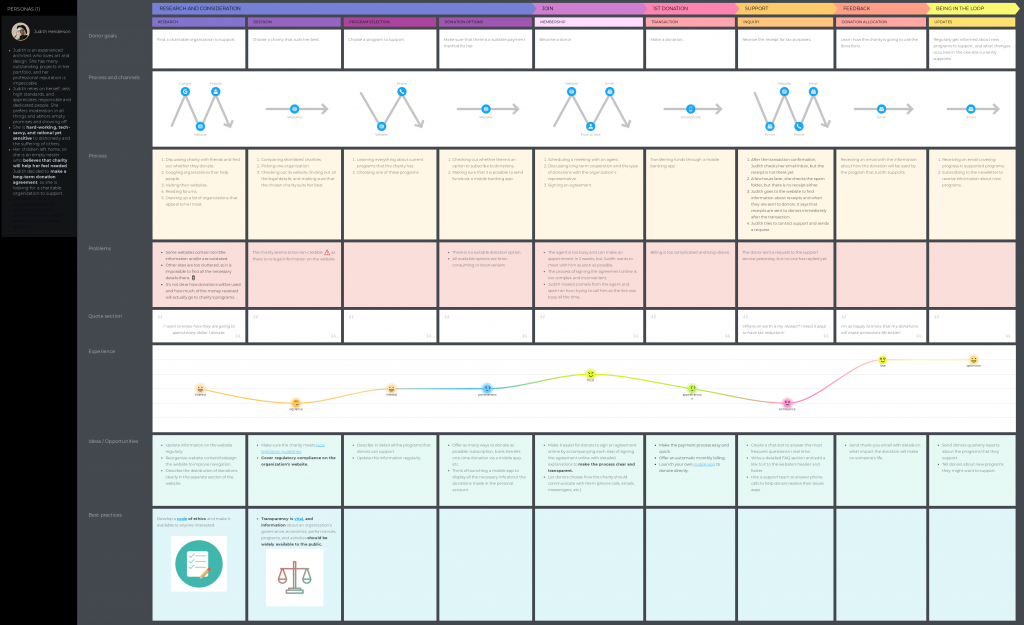 Journey map for a charity or nonprofit donor