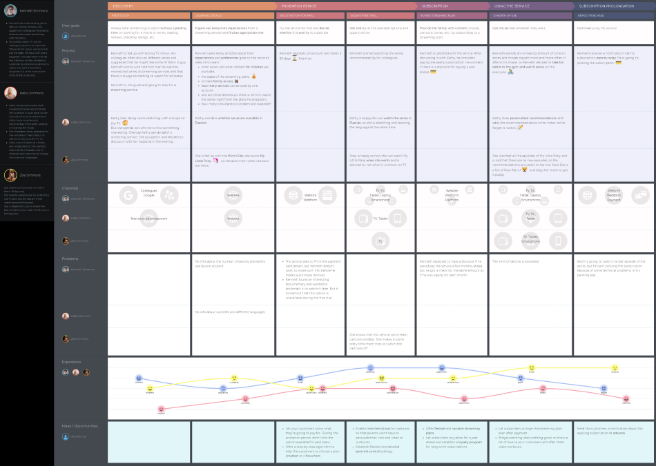 Streaming service customer journey map template