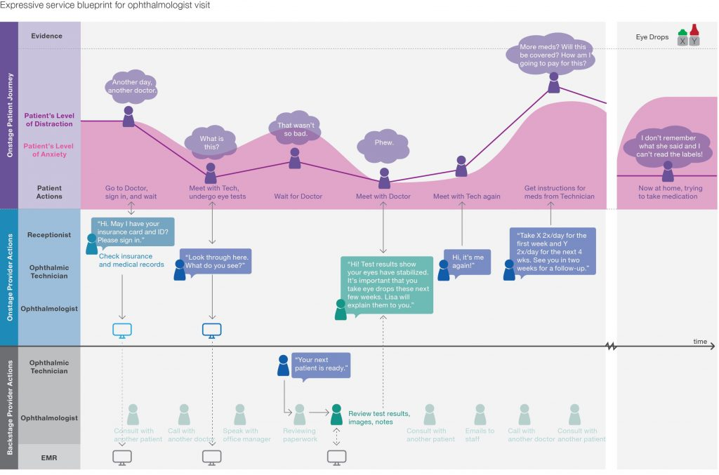 Service blueprint for ophthalmologist visit (experience mapping background)