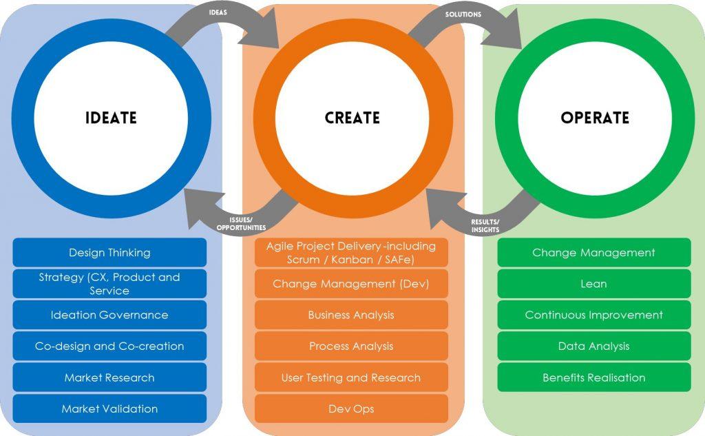 Framework of fast learning