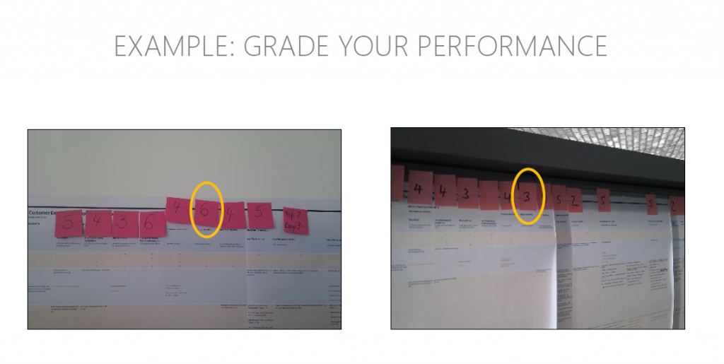 grade your performance