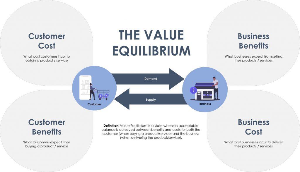 The value equilibrium