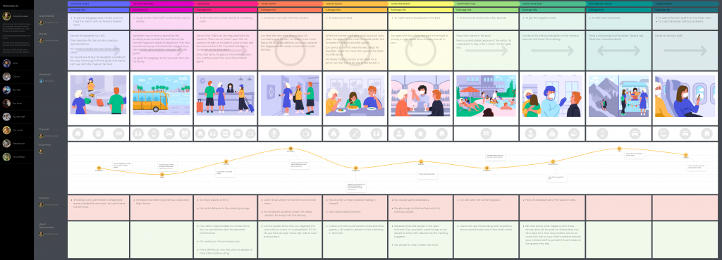 One-persona journey map view