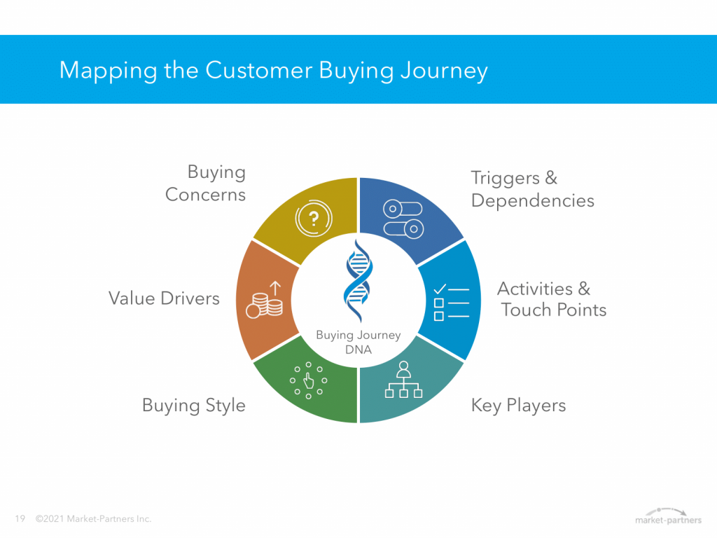 Mapping the Customer Buying Journey