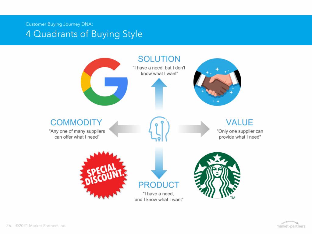 Quadrants of buying style
