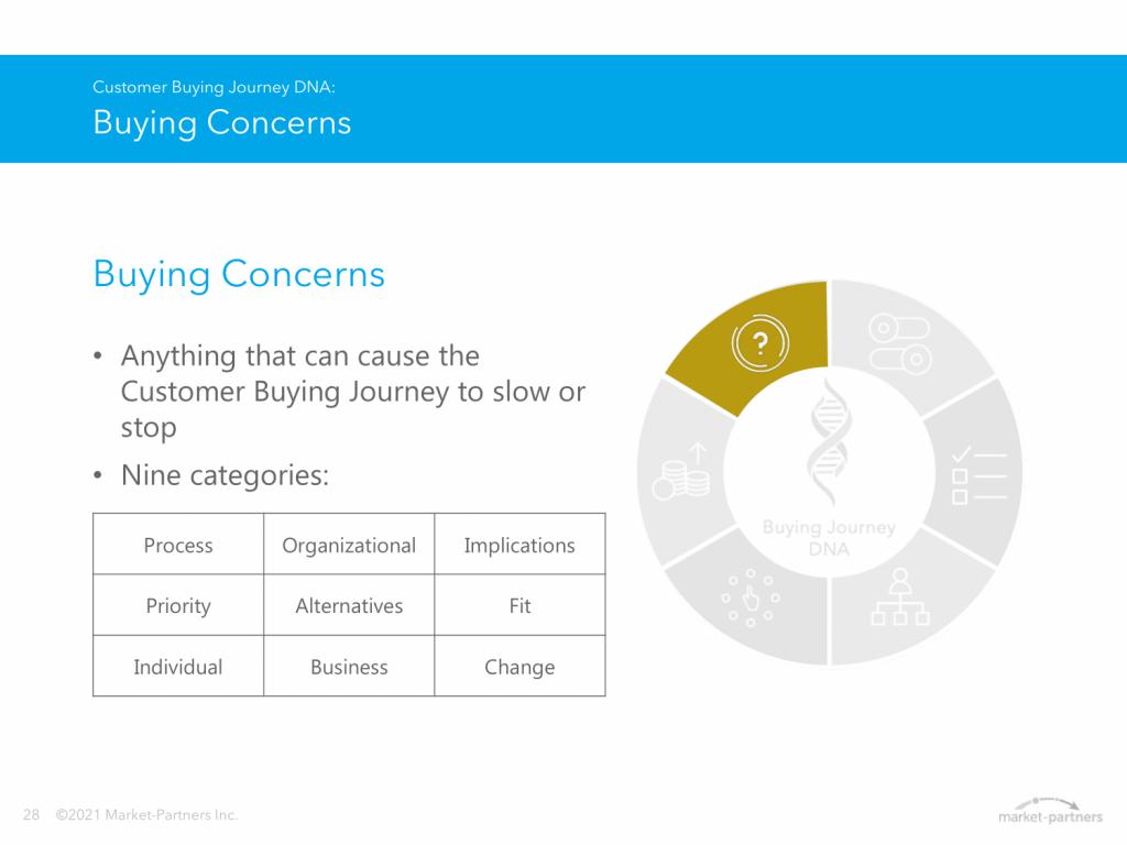 Buying concerns