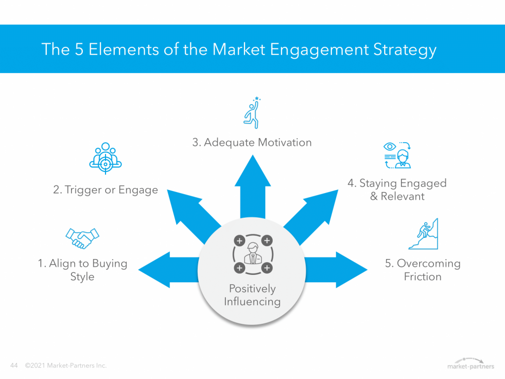 The 5 elements of the market engagement strategy