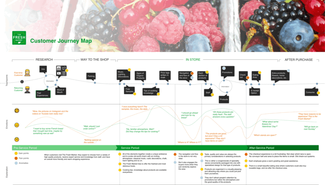 CJM template for retail (food)