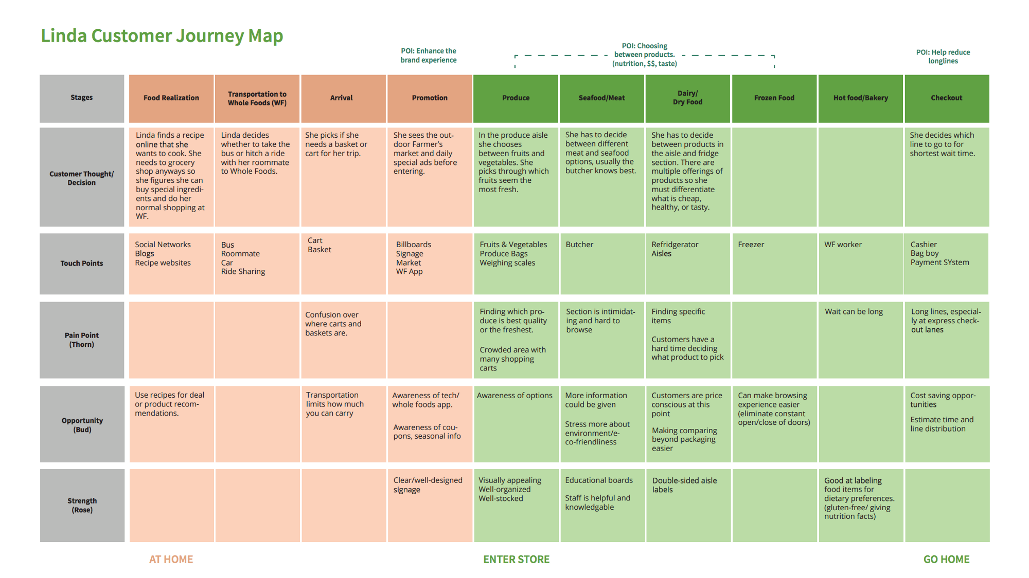 Customer Journey Map for Food Retail | Template - UXPressia