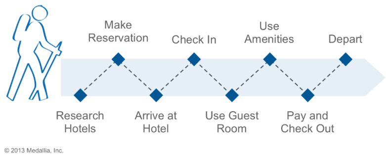 CJM template for travel (hotels)