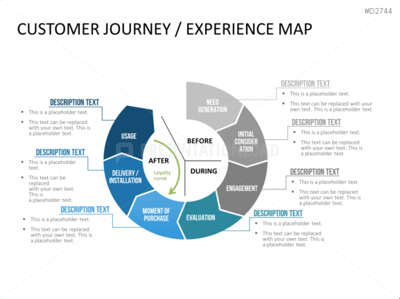 customer journey map for auto retail