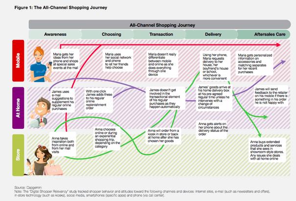 Customer Journey Map For E-Commerce Business