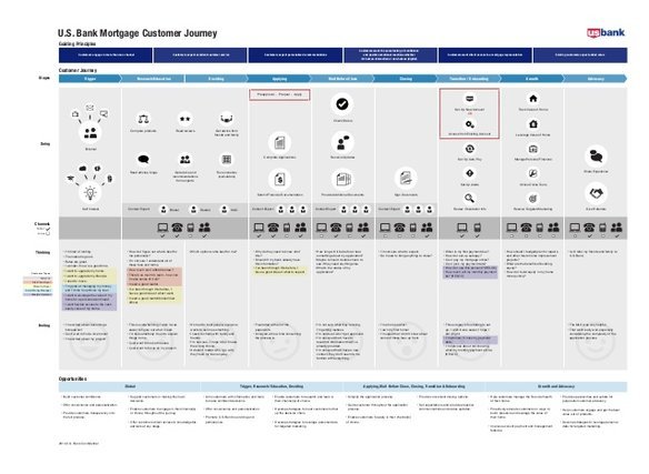 banking customer journey map template