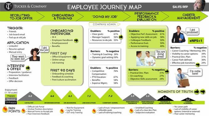 CJM for employee experience