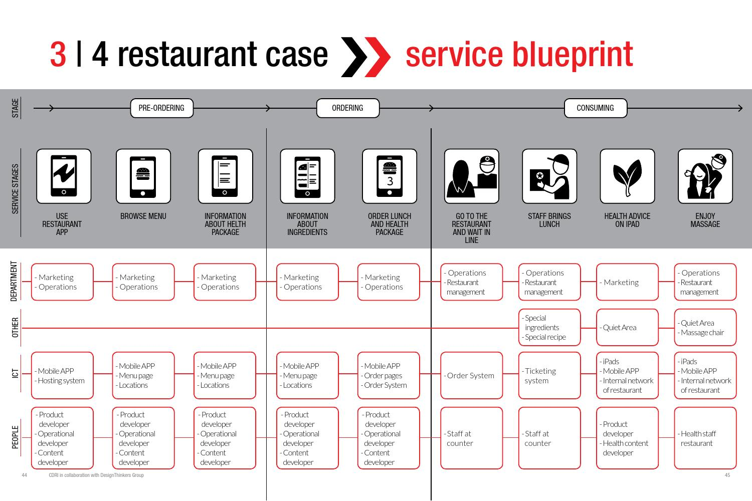 Customer Journey Map for Restaurants & Cafes   Template - UXPressia