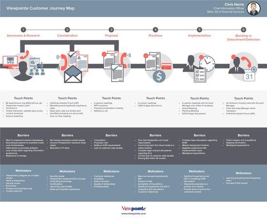 Customer journey map for b2b template uxpressia cjm for b2b maxwellsz