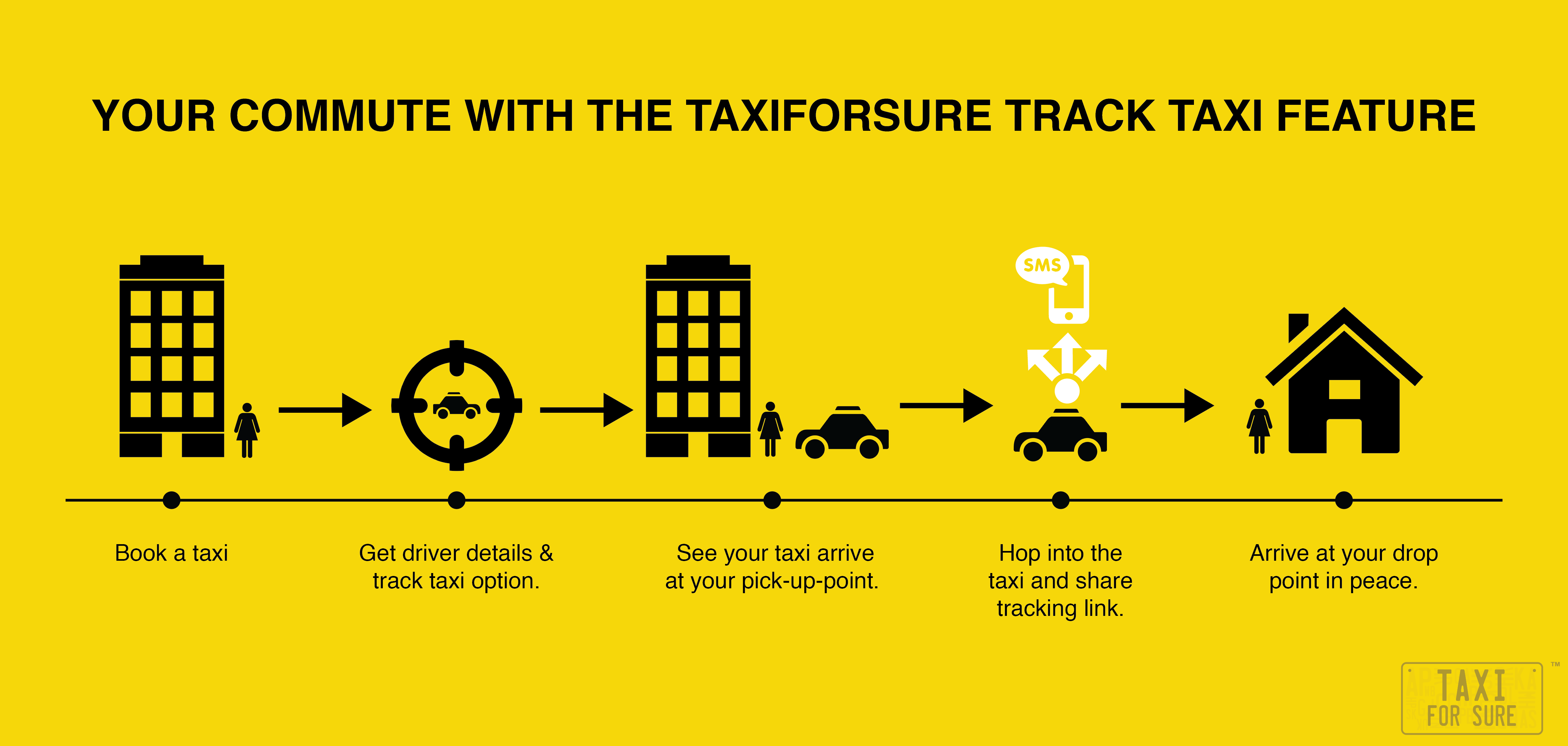 Customer Journey Map for Taxi Companies | Template - UXPressia