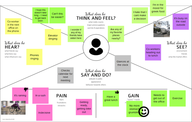 Empathy Map Template Design Thinking Template Uxpressia