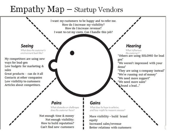 Empathy map template design thinking template uxpressia empathy map maxwellsz